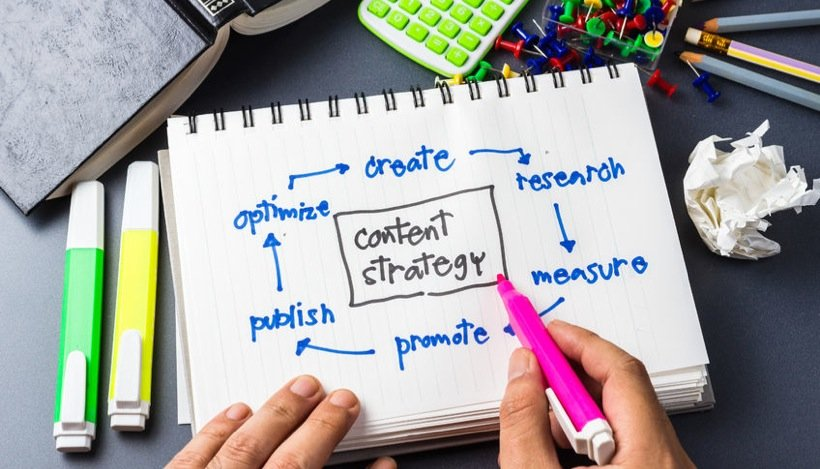 the process of content development