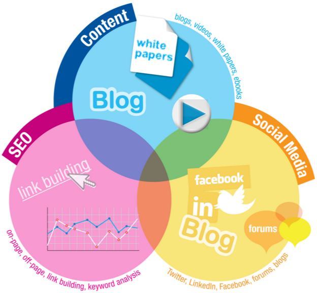 venn diagram showing relationship between content, seo and social media