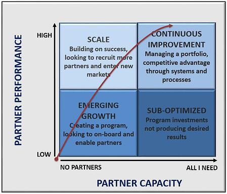 graph of relationship between partner performance and partner capacity
