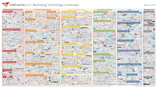 marketing technology landscape in 2016